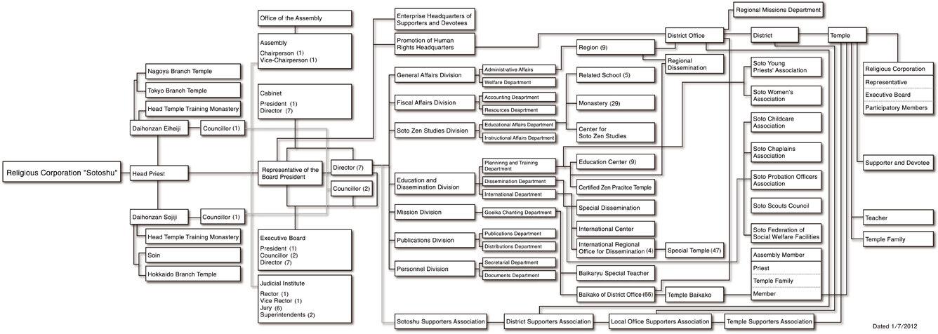 RMJK and choosing a Dharma Heir Organization